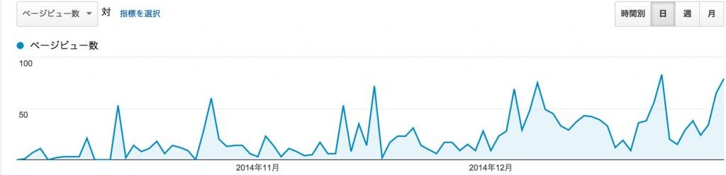 ブログ三ヶ月目_-_Google_Analytics