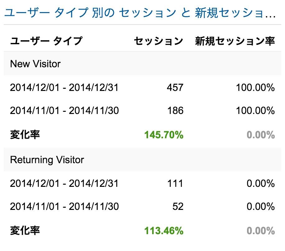 th_新規とリピーター11月対12月_-_Google_Analytics