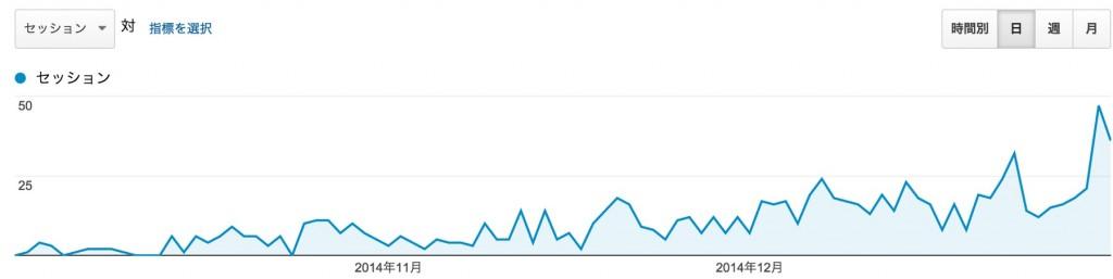 th_ブログ三ヶ月でのセッション数_-_Google_Analytics